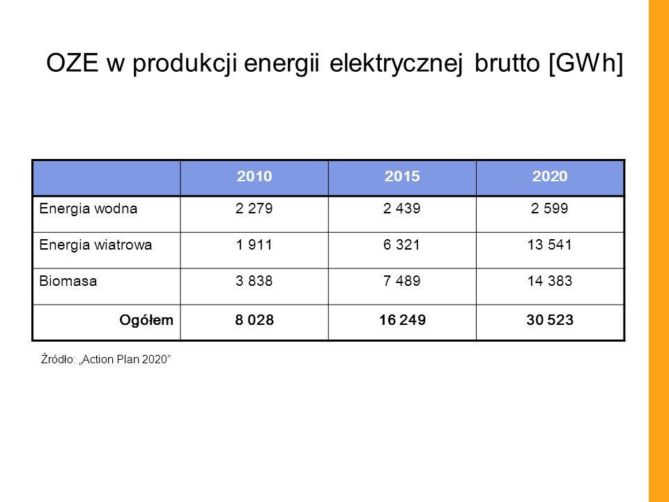 OZE w produkcji energii elektrycznej brutto [GWh]